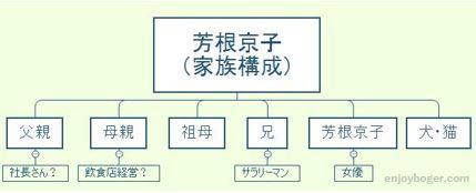芳根京子の家族構成の相関図