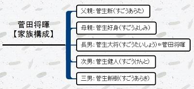 菅田将暉は弟が2人いる?家族構成をチェック!